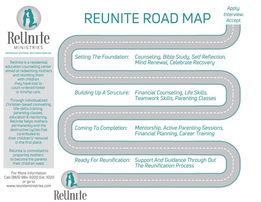 ReUnite Roaadmap
